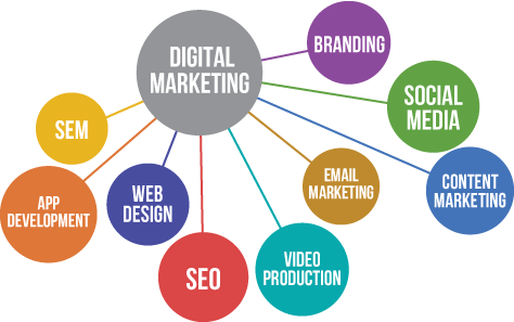 SEO apart of your marketing channel